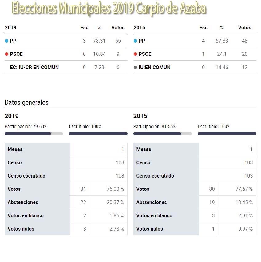grafico elecciones 2019 carpio de azaba